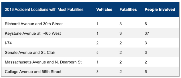 Indianapolis Car Accident Fatalities