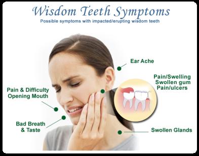 Wisdom Teeth Symptoms