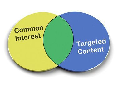 Target your legal marketing efforts where you show common interests with your best clients