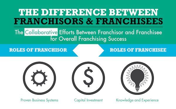 Franchisor vs Franchisee
