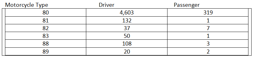 Statistics picture or motorcycle type, driver, and passenger