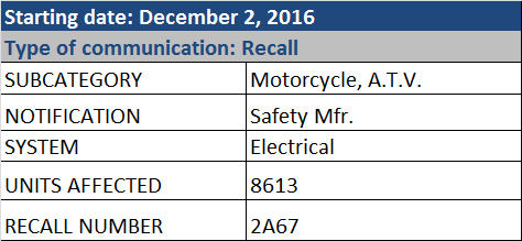 Table of type of communication recall information