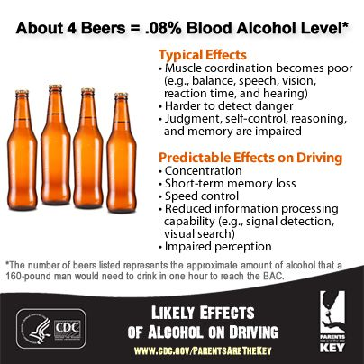 0.08 blood alcohol level