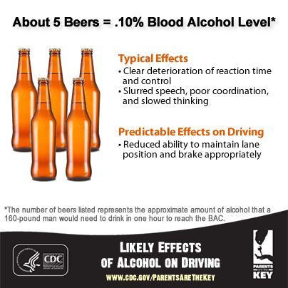 0.10 blood alcohol level