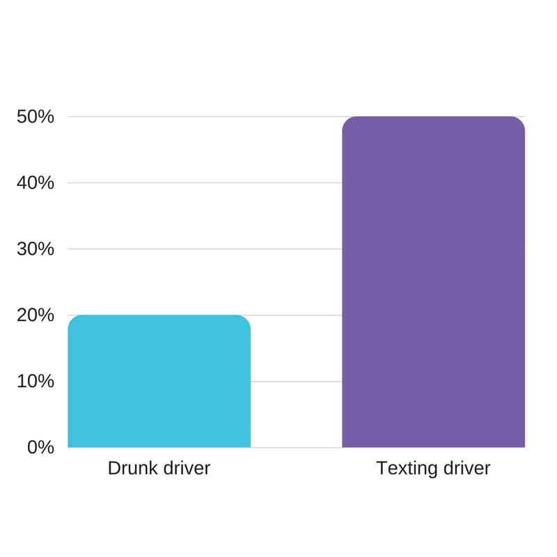 texting and drunk driving