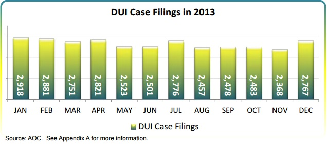 dui accident statistics in washington state