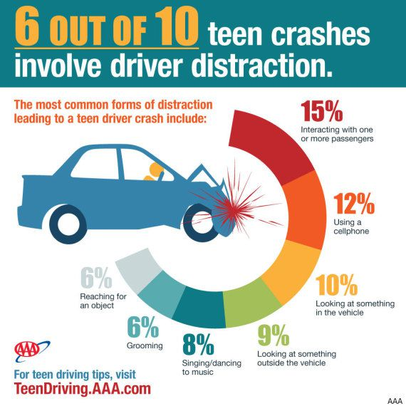 Distracted Teen Driver Graphic