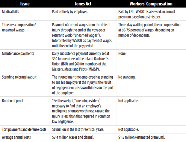 jones act workers compensation benefits comparison