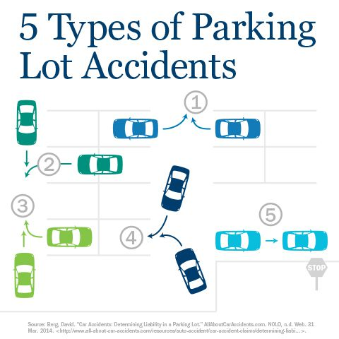 parking lot accident infographic