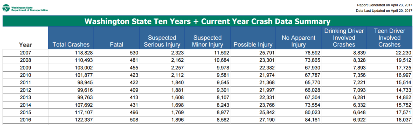washington state crash data summary