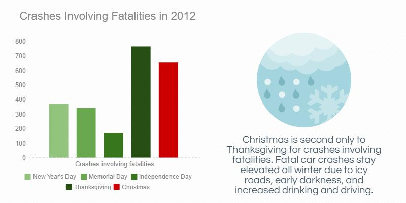 highway deaths holiday season