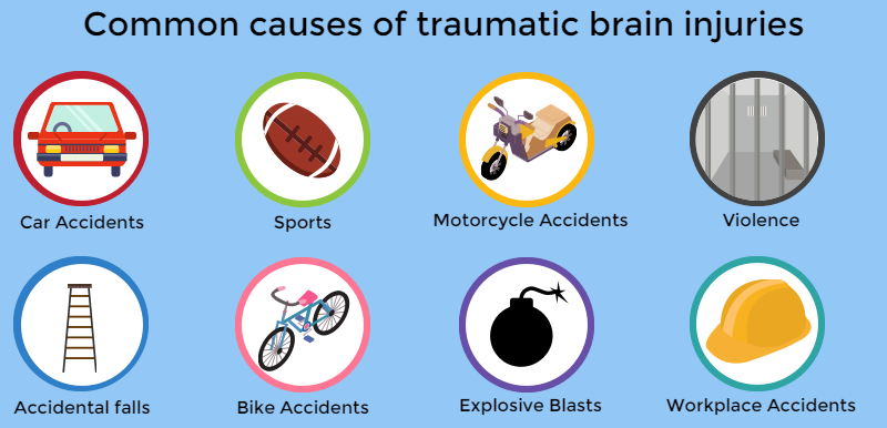 brain injuries infographic 2