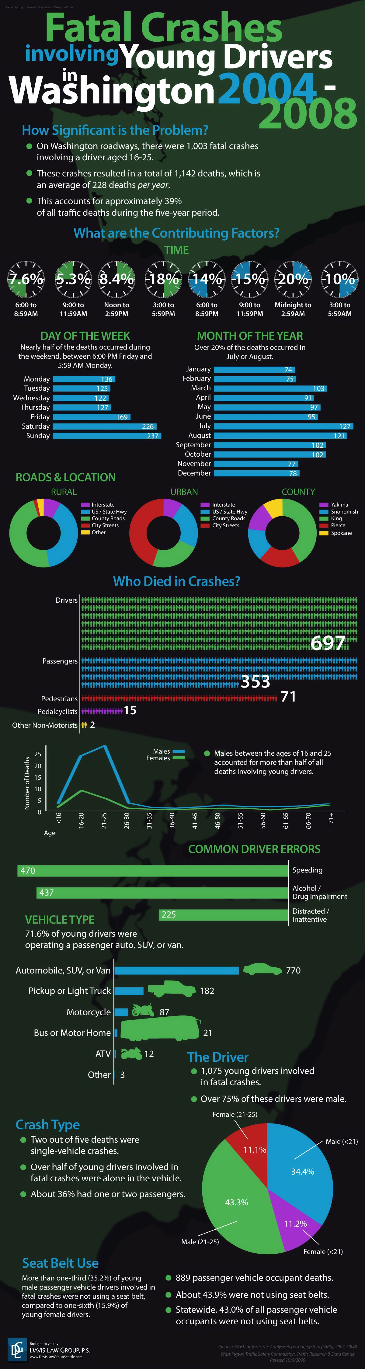 fatal crash statistics involving young drivers infographic