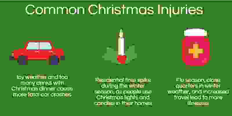 common christmas injuries