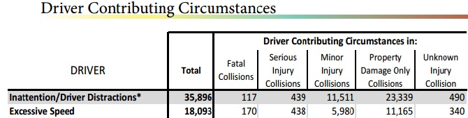 washington state driver accident contributing factors