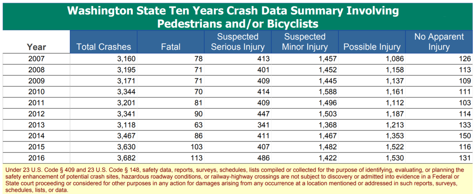 pedestrian accident data washington state statistics