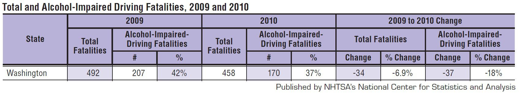 washington state fatal drunk driving statistics