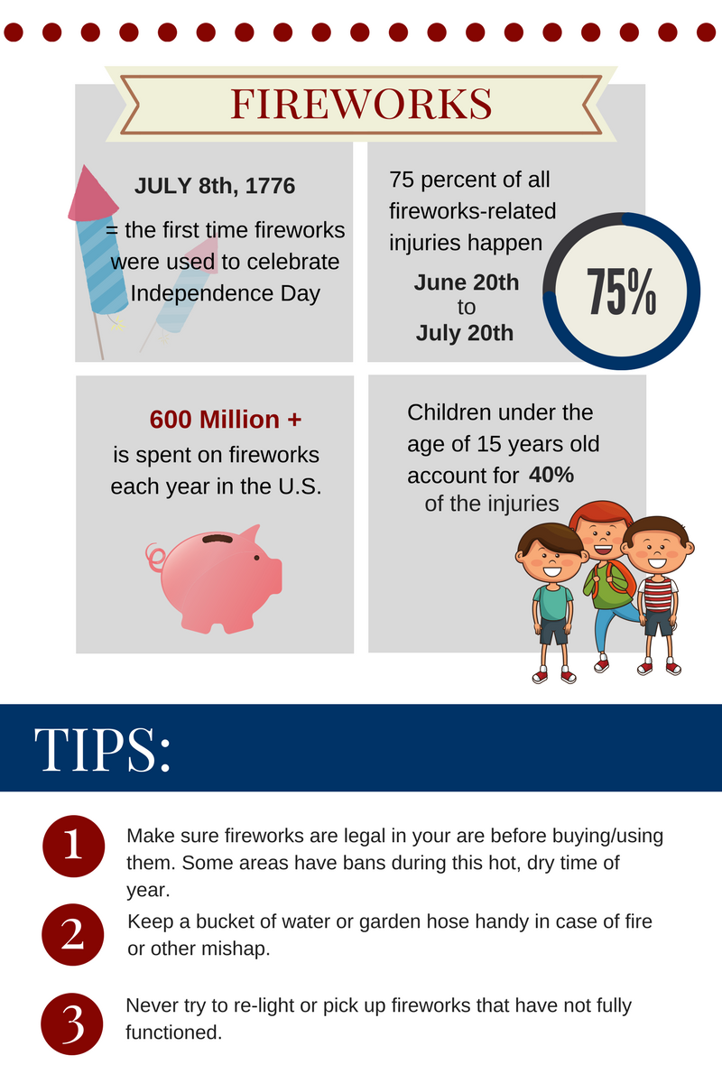 fourth of july safety infographic about fire works