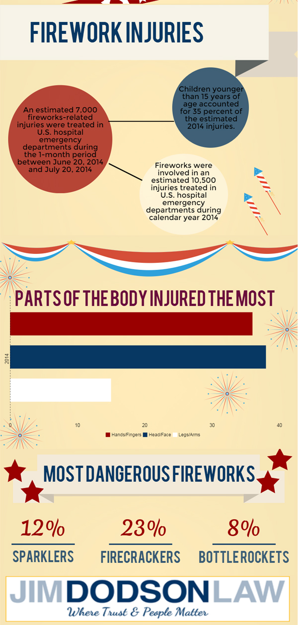 Firework Injuries Infographic