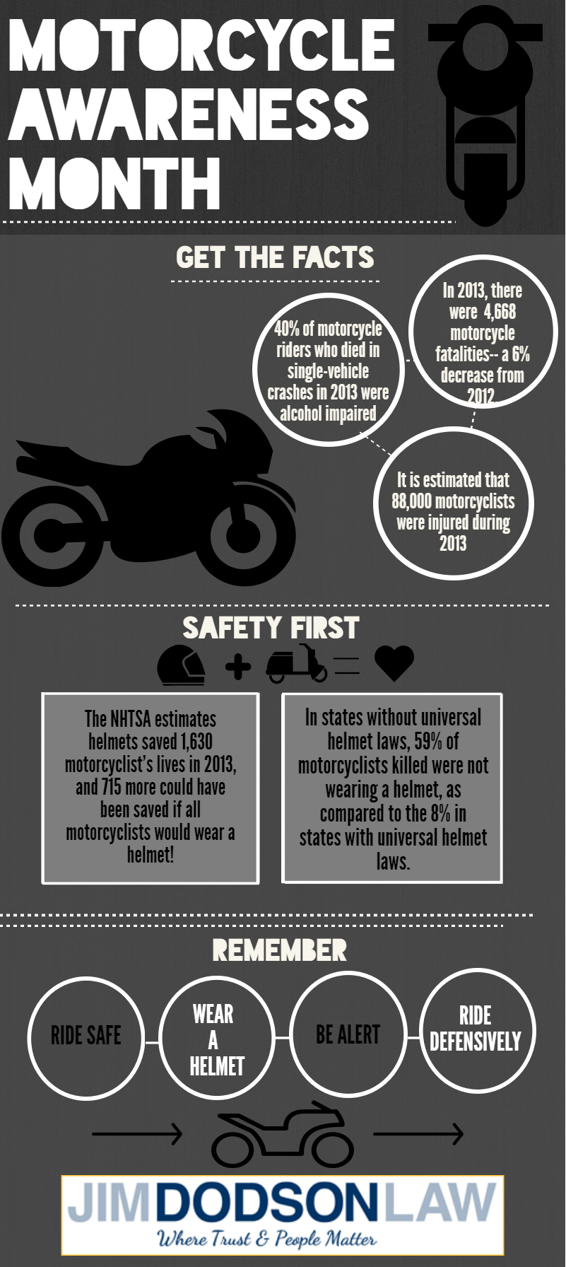 Motorcycle Awareness Month Infographic