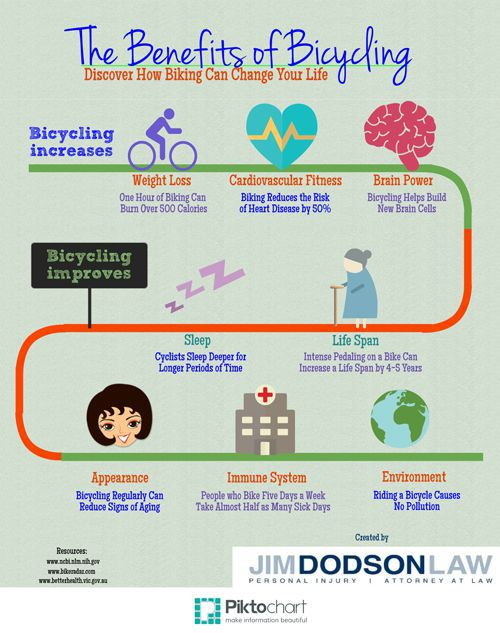 Benefits of Bicycling Infographic