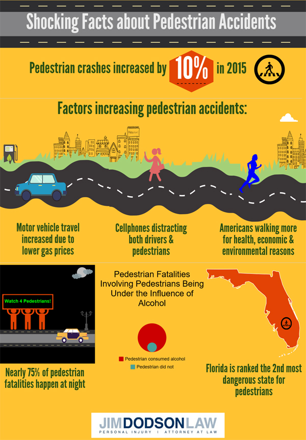 Facts About Pedestrian Accidents Inforgraphic