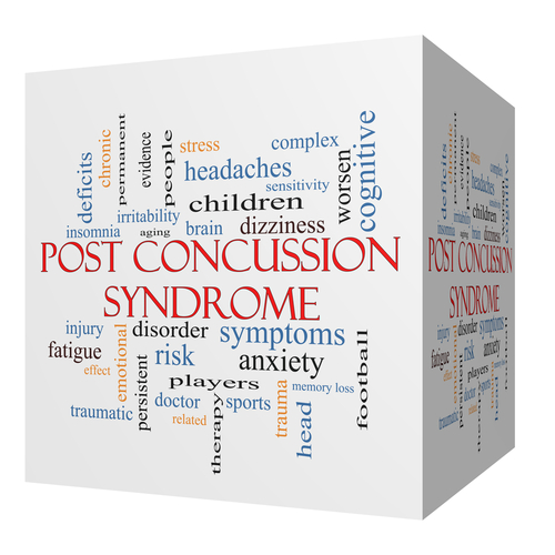 Image Map of Words Describing Post Concussion Syndrome