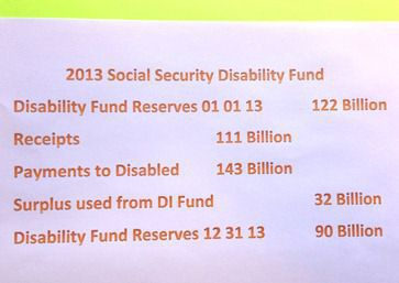2013 Social Security Disability Fund Numbers