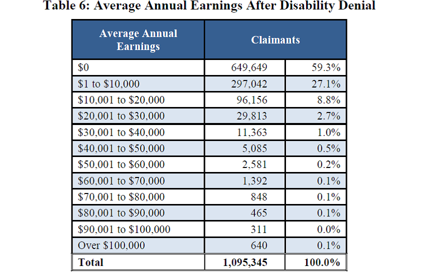 Average Annual Earnings After Social Security Disability Denial