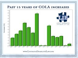graph of 2003 - 2017 cola increases for social security