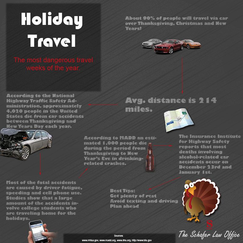 Thanksgiving Day Accident Infographic
