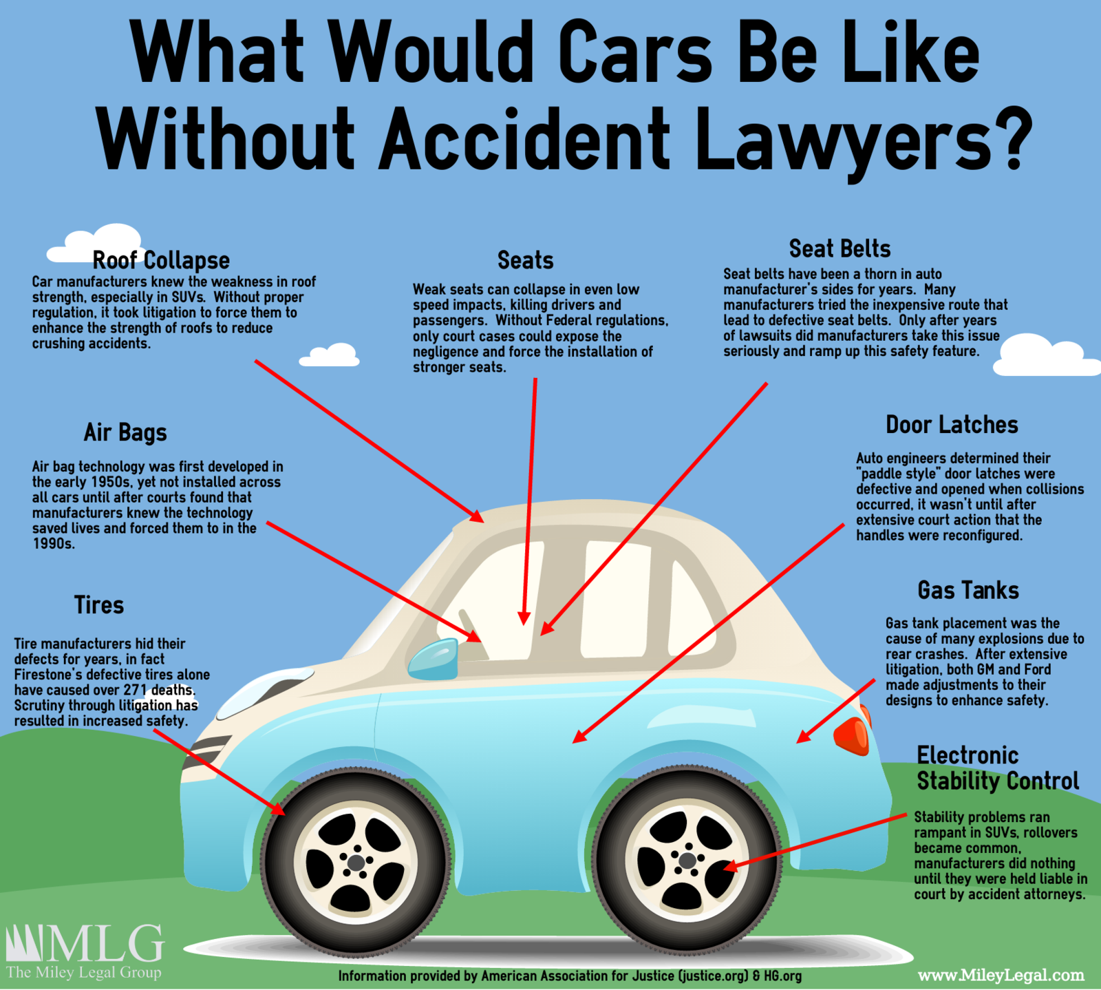 accident lawyers have increased auto safety and reduced accident injuries
