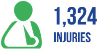 1324 motorcycle injuries in LA