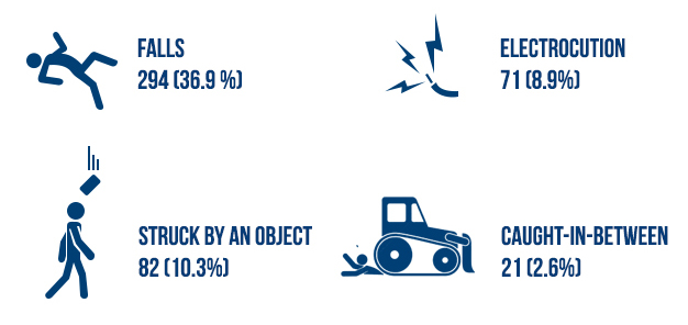 Construction Accident Info Graphic