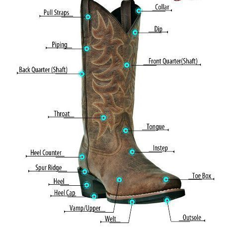 Know the parts of your boots to get a better fit for your feet