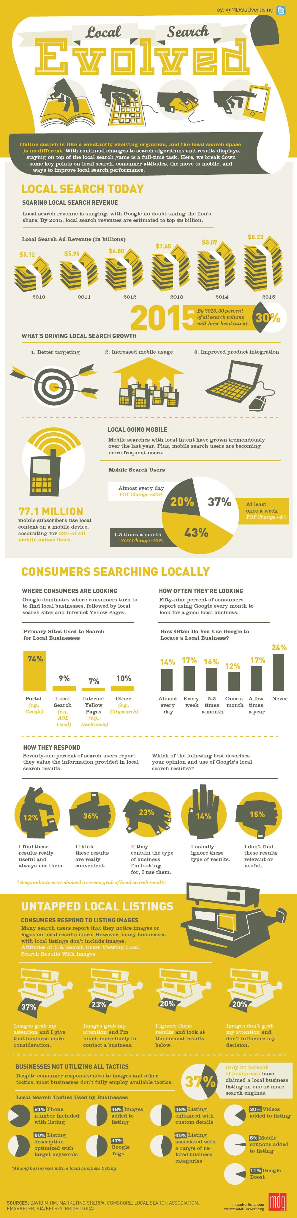 How To Leverage Local Search Marketing For Small Businesses image MDG big